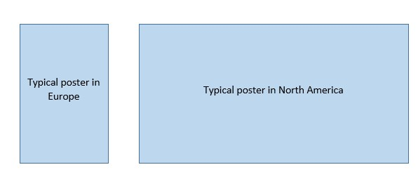 Typical poster types in Europe and North America.