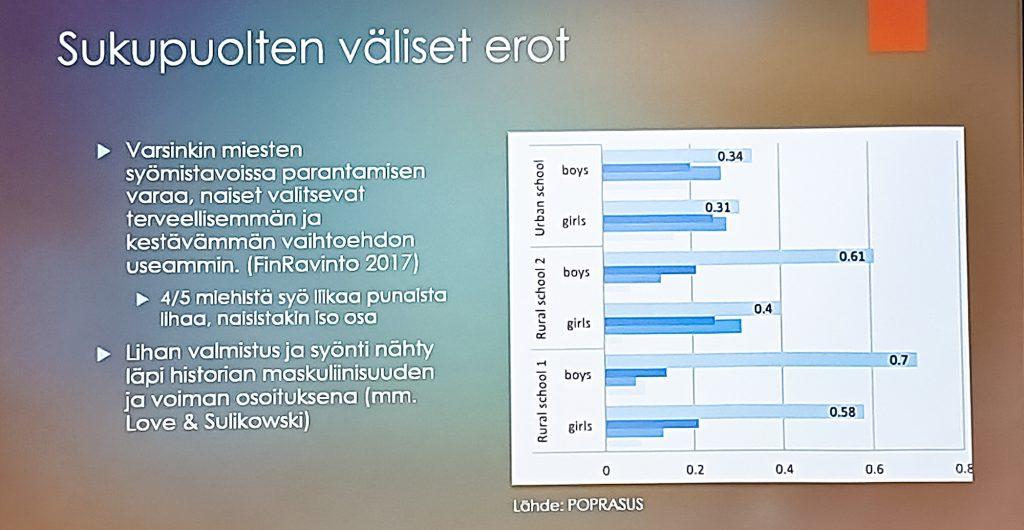 Taulukko, jossa on esitetty sukupuolten välisiä eroja syömistavoissa.