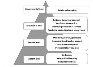 Pyramidin mallinen kuva oppimisanalytiikan käyttötarkoituksista