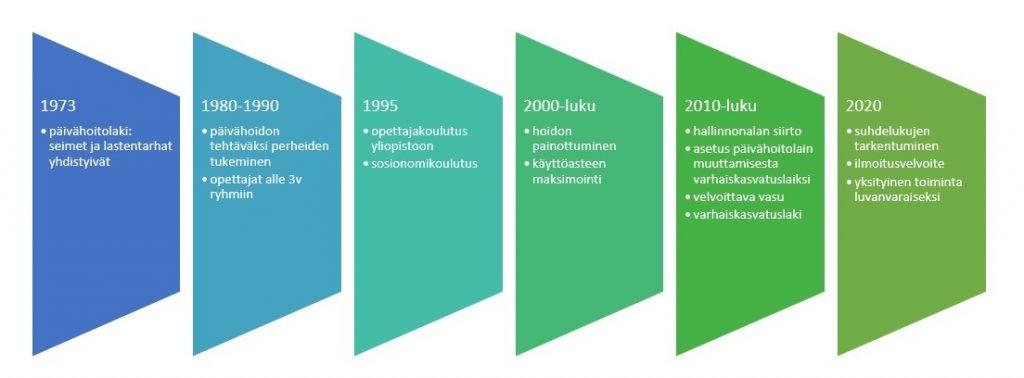 Kuvio varhaiskasvatuksessa tapahtuneista muutoksista vuodesta 1973 vuoteen 2020 asti.