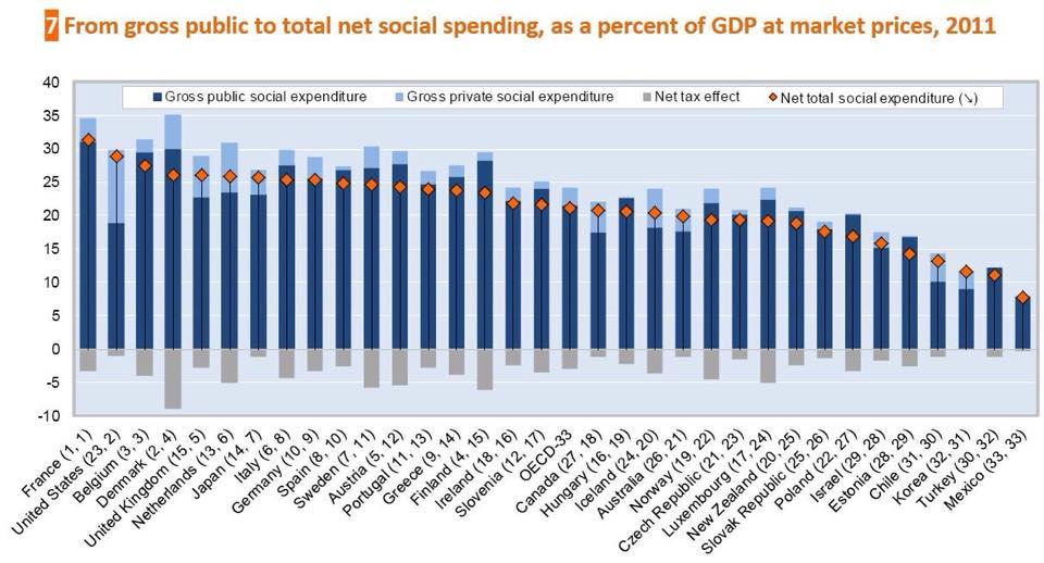 Taulukko_Lähde_OECD