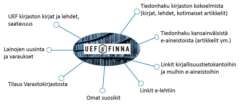 uef-finna