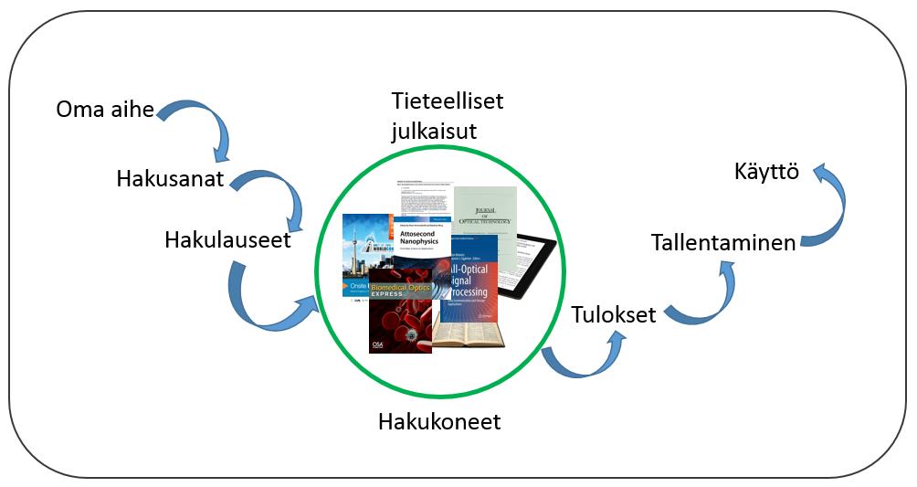 Kaaviokuva, jonka keskiössä tieteelliset julkaisut. Polku: oma aihe – hakusanat – hakulauseet – hakukoneet / tieteelliset julkaisut – tulokset – tallentaminen – käyttö.