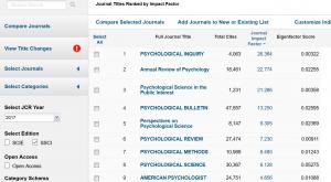Listan kärjessä on vuonna 2017 Psychological Inqyiry, jonka impact factor on 26,364.