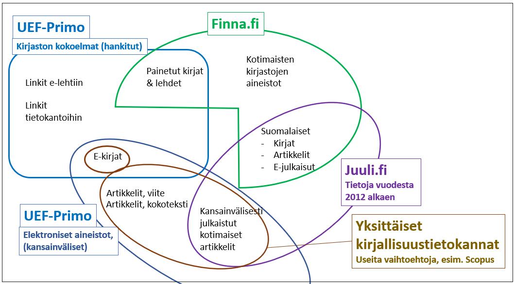 Kaaviokuva eri hakupalveluiden sisällöstä. UEF-Primo sisältää linkit e-lehtiin ja tietokantoihin, UEF-kirjaston painetut kirjat ja lehdet, UEF-kirjaston e-kirjat. Finna.fi sisältää UEF-kirjaston painetut kirjat ja lehdet, kotimaisten kirjastojen aineistot, suomalaiset kirjat, artikkelit sekä lehdet. UEF-Primo elektroniset aineistot sisältää UEF-kirjaston e-kirjat, artikkelit (viitteet/kokotekstit), kansainvälisesti julkaistut kotimaiset artikkelit. Juuli.fi sisältää suomalaiset kirjat, artikkelit ja lehdet sekä kansainvälisesti julkaistut kotimaiset artikkelit vuodesta 2012 alkaen. Yksittäiset tietokannat, esim. Scopus, sisältävät artikkelit (viitteet/kokotekstit) ja kansainvälisesti julkaistut kotimaiset artikkelit.