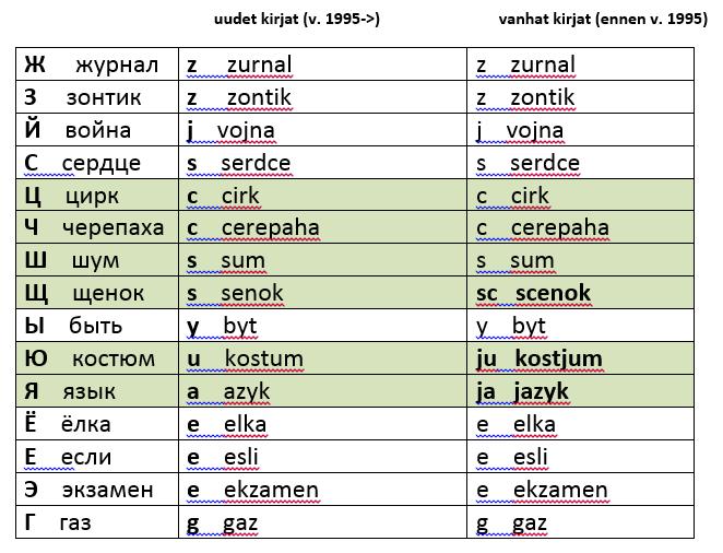 translitterointisaannot