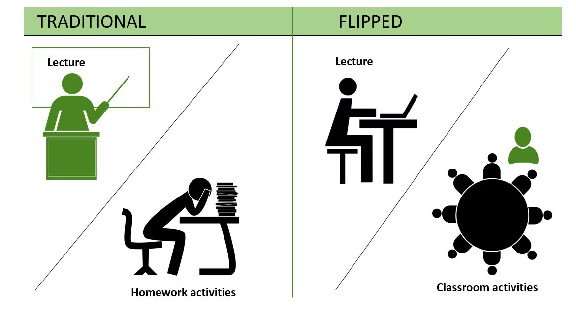Flipped classroom in a nutshell. Picture  Riitta Holopainen 41e380fafd