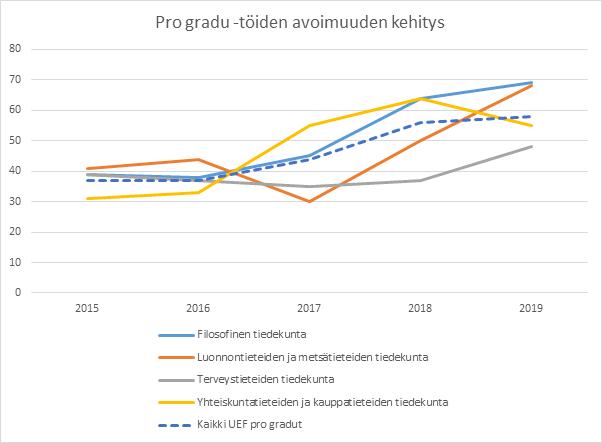 Vertailu opinnäytetöiden avoimuuden kehityksestä vuosina 2015-2019