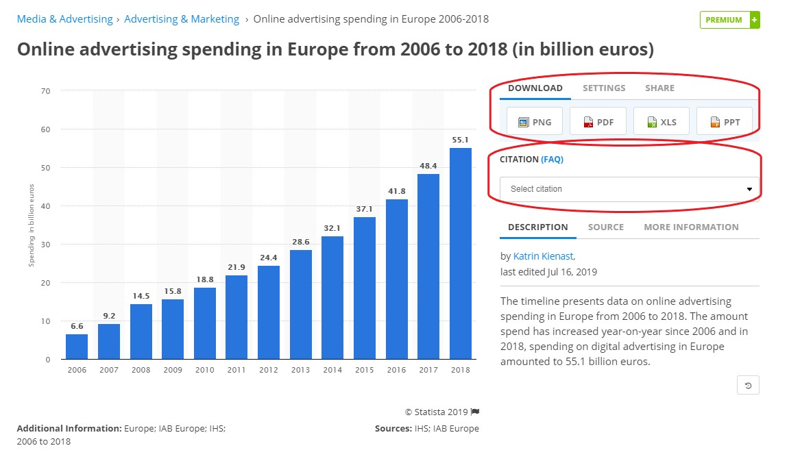 Tilastodiagrammi online-mainmoskulujen kehityksestä Euroopassa vuosina 2006-2018. Statistical graph on online advertising spending in Europe from 2006 to 2018.
