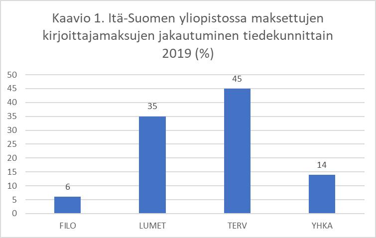 Kaaviossa esitetään Itä-Suomen yliopistossa maksettujen kirjoittajamaksujen jakautuminen tiedekunnittain 2019. FILO: 6 %, LUMET 35 %, TERV 45 %, YHKA 14 %.