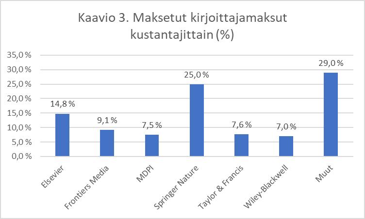 Kaaviossa kuvataan maksetut kirjoittajamaksut kustantajittain vuonna 2019. Elsevier 14,8 %, Frontiers Media 9,1 %, MDPI 7,5 %, Springer Nature 25 %, Taylor & Francis 7,6 %, Wiley-Blackwell 7 %, muut 29 %.