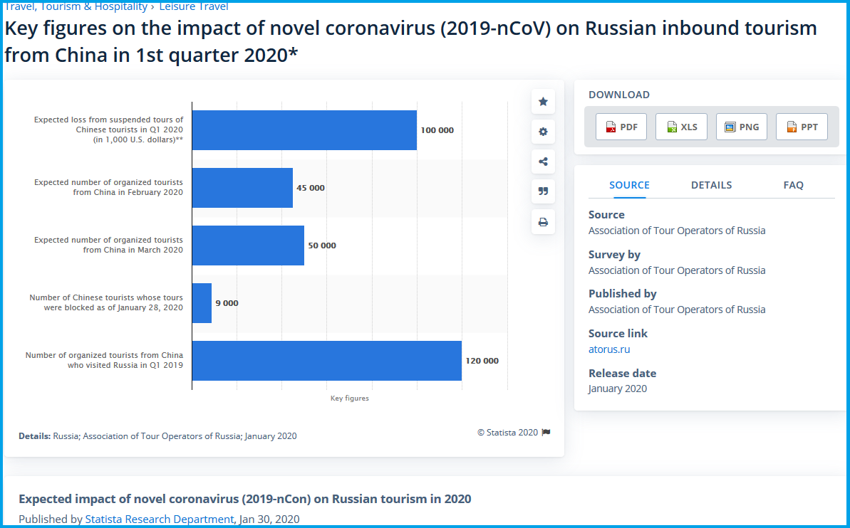 Key figures on the impact of novel coronavirus on Russian inbound tourism from China in 1st quarter 2020.