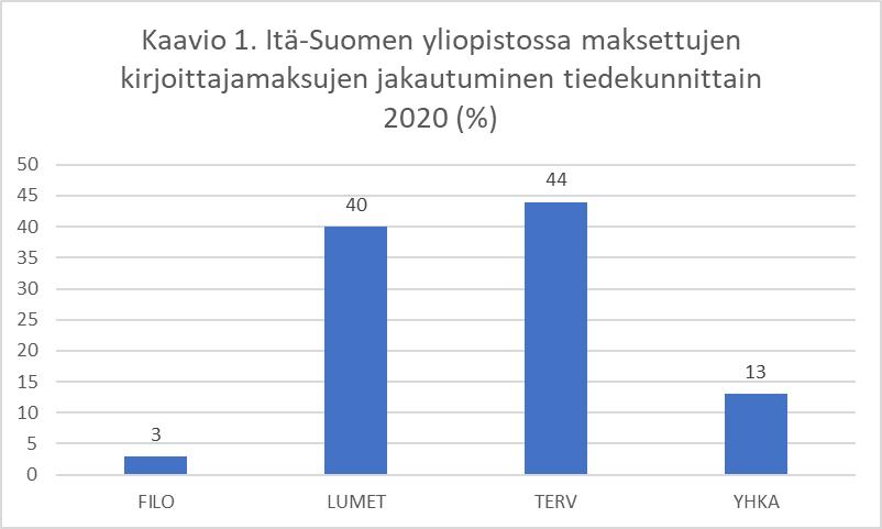 Kaavio kirjoittajamaksujen jakautumisesta tiedekunnittain 2020. Neljä pylvästä: FILO 3, LUMET 40, TERV 44, YHKA 13. Diagram of APC distribution among faculties in 2020.