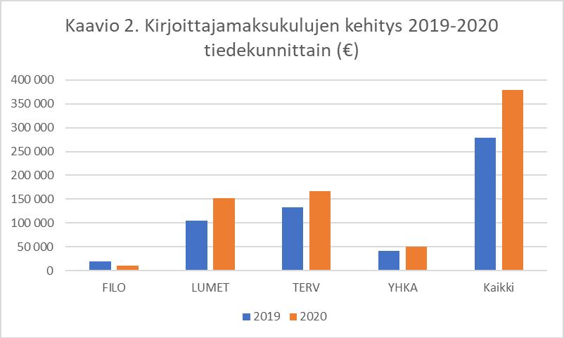 Kaavio kirjoittajamaksujen kehityksestä tiedekunnittain 2020. Kaksi pylvästä, vuodet 2019 ja 2020, kutakin tiedekuntaa kohti. Diagram of the development of paid APCs by faculties in 2020.