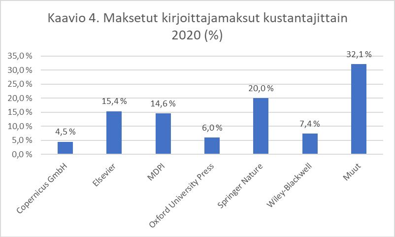 Kaavio maksetuista kirjoittajamaksuista kustantajittain 2020. Seitsemän pylvästä: Copernicus 4,5 %, Elsevier 15,4 &, MDPI 14,6 %, OUP 6,0 %, Springer 20,0 %, Wiley-Blackwell 7,4 %, Muut 32,1 %. Diagram of distribution of the APCs with the six largest publishers and the rest of the publishers in 2020.