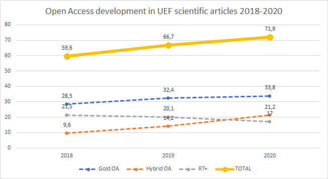 Open access percent has risen from 59.6 percent to 71.9 percent during 2018-2020.