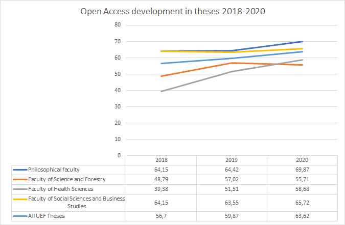 Thesis open access has risen from 56.7 percent to 63.3 percent.