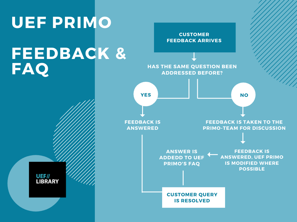 Treatment of feedback from UEF Primo as a graph. When the library receives customer feedback from UEF Primo, the customer is answered immediately if possible. If the question is new, the feedback is taken to the PRIMO Working Group. When possible, UEF Primo is modified on the basis of feedback, and customer feedback is answered. Answers to questions are compiled on UEF-Primo's Frequently Asked Questions blog page.