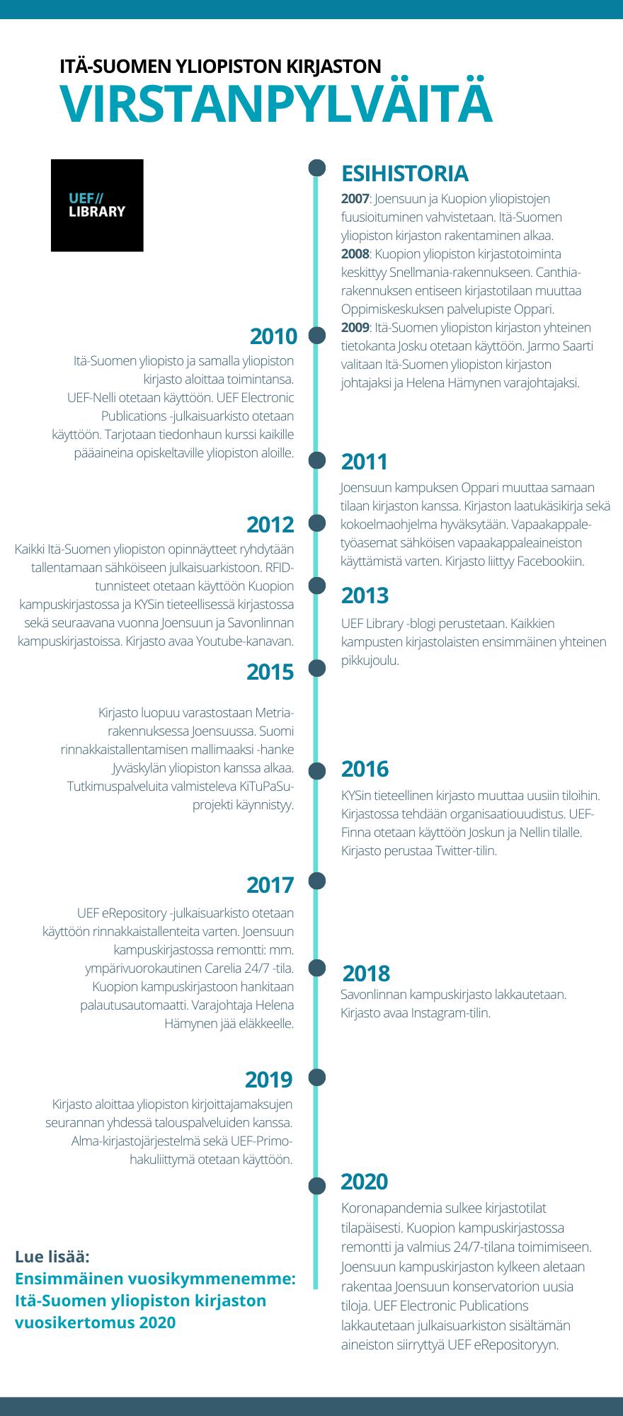 ITÄ-SUOMEN YLIOPISTON KIRJASTON VIRSTANPYLVÄITÄ 2007-2020 2007 Joensuun ja Kuopion yliopistojen fuusioituminen vahvistetaan. Itä-Suomen yliopiston kirjaston rakentaminen alkaa. 2008 Kuopion yliopiston kirjastotoiminta keskittyy Snellmania-rakennukseen. Canthia-rakennuksen entiseen kirjastotilaan muuttaa Oppimiskeskuksen palvelupiste Oppari. 2009 Itä-Suomen yliopiston kirjaston yhteinen tietokanta Josku otetaan käyttöön. Jarmo Saarti valitaan Itä-Suomen yliopiston kirjaston johtajaksi ja Helena Hämynen varajohtajaksi. 2010 Itä-Suomen yliopisto ja samalla yliopiston kirjasto aloittaa toimintansa virallisesti 1. tammikuuta. UEF-Nelli otetaan käyttöön. UEF Electronic Publications -julkaisuarkisto otetaan käyttöön. Tarjotaan tiedonhaun kurssi kaikille pääaineina opiskeltaville yliopiston aloille. 2011 Joensuun kampuksen Oppari muuttaa samaan tilaan kirjaston kanssa. Kirjaston laatukäsikirja sekä kokoelmaohjelma hyväksytään. Vapaakappaletyöasemat sähköisen vapaakappaleaineiston käyttämistä varten. Kirjasto liittyy Facebookiin. 2012 Kaikki Itä-Suomen yliopiston opinnäytteet ryhdytään tallentamaan sähköiseen julkaisuarkistoon. RFID-tunnisteet otetaan käyttöön Kuopion kampuskirjastossa ja KYSin tieteellisessä kirjastossa sekä seuraavana vuonna Joensuun ja Savonlinnan kampuskirjastoissa. Kirjasto avaa Youtube-kanavan. 2013 UEF Library -blogi perustetaan. Kaikkien kampusten kirjastolaisten ensimmäinen yhteinen pikkujoulu. 2015 Kirjasto luopuu Metria-rakennuksen varastosta Joensuussa. Suomi rinnakkaistallentamisen mallimaaksi -hanke Jyväskylän yliopiston kanssa alkaa. Tutkimuspalveluita valmisteleva KiTuPaSu-projekti käynnistyy. 2016 KYSin tieteellinen kirjasto muuttaa uusiin tiloihin. Kirjastossa tehdään organisaatiouudistus. UEF-Finna otetaan käyttöön Joskun ja Nellin tilalle. Kirjasto perustaa Twitter-tilin. 2017 UEF eRepository -julkaisuarkisto otetaan käyttöön rinnakkaistallenteita varten. Joensuun kampuskirjastossa remontti: mm. ympärivuorokautinen Carelia 24/7 -tila. Kuo