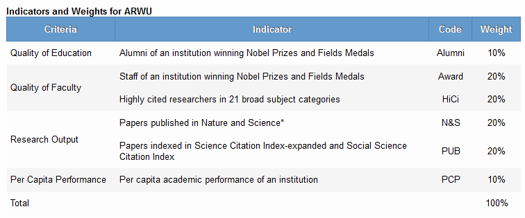 Table of indicators and weights for ARWU. Criteria for quality of education, quality of faculty, research output and per capita performance are weighted.
