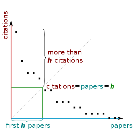 Graph explaining the formation of an h-index.
