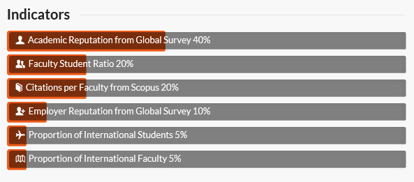 Graph showing indicators used for QS World University Rankings are academic reputation, faculty student ratio, citations per faculty, employer reputation, proportion of international students and proportion of international faculty.