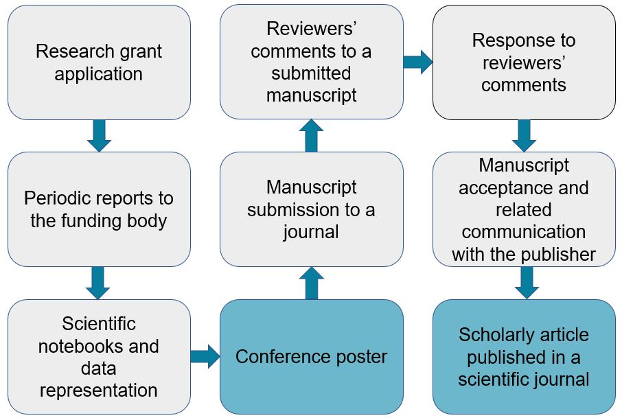 Research grant application, periodic reports to the funding body, scientific notebooks and data representation, manuscript submission to a journal, reviewers' comments to a submitted manuscript, response to reviewers' comments and manuscript acceptance and related communication with the publisher can be regarded as occluded documents, while conference poster and scholarly article published in a scientific journal are, more or less, public documents.