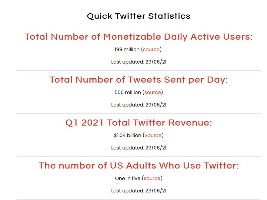 Quick Twitter Statistics. Last updated: 29/06/21. Total Number of Monetizable Daily Active Users: 199 million. Total Number of Tweets Sent per Day: 500 million. Q1 2021 Total Twitter Revenue: $1.04 billion. The number of US Adults Who Use Twitter: One in five